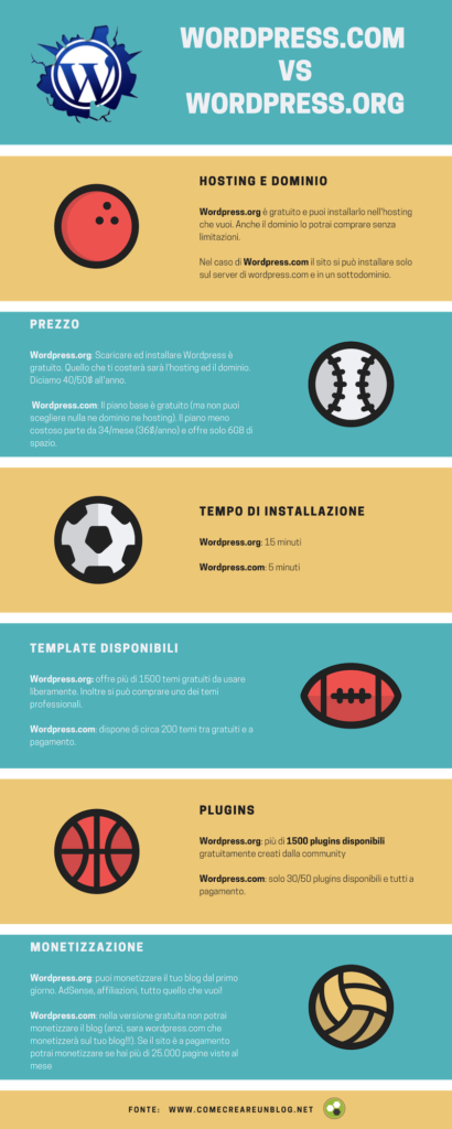 WordPress.com vs WordPress.org - Infografica